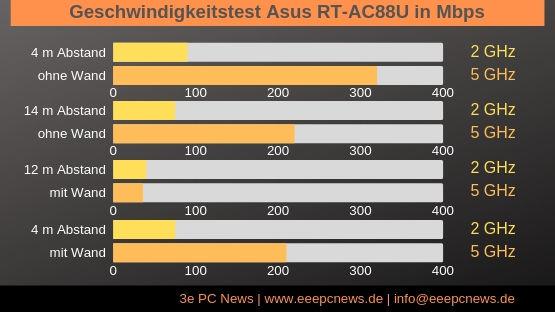 Geschwindigkeitstest Asus RT-AC88U