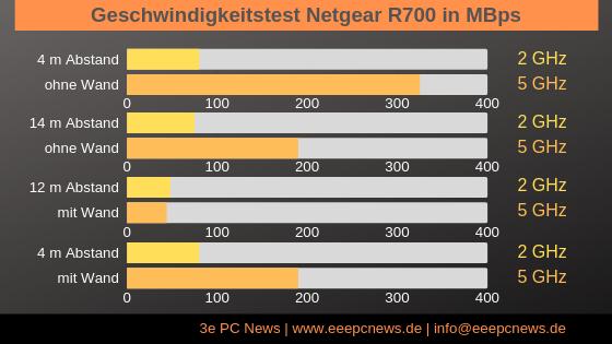 Geschwindigkeitstest Netgear Nighthawk R700
