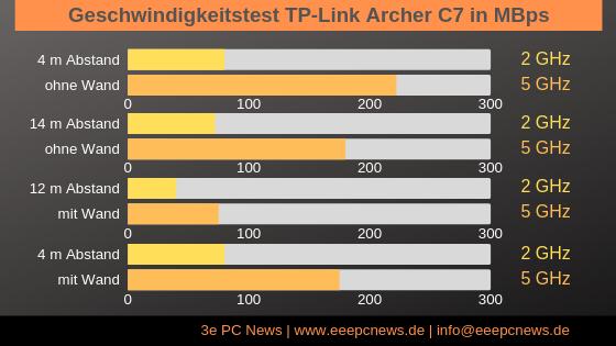 Test-TP-Link Archer C7