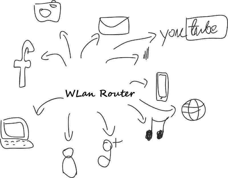 Wlan-Router-Kauf